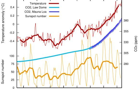 CARBON DIOXIDE…A MAJOR CONTRIBUTOR TO GLOBAL WARMING.  WHAT ARE YOU DOING ABOUT IT?